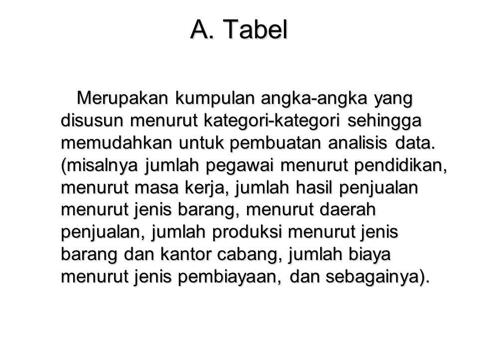 A. Tabel Merupakan kumpulan angka-angka yang disusun menurut kategori-kategori sehingga memudahkan untuk pembuatan analisis data. (misalnya jumlah peg