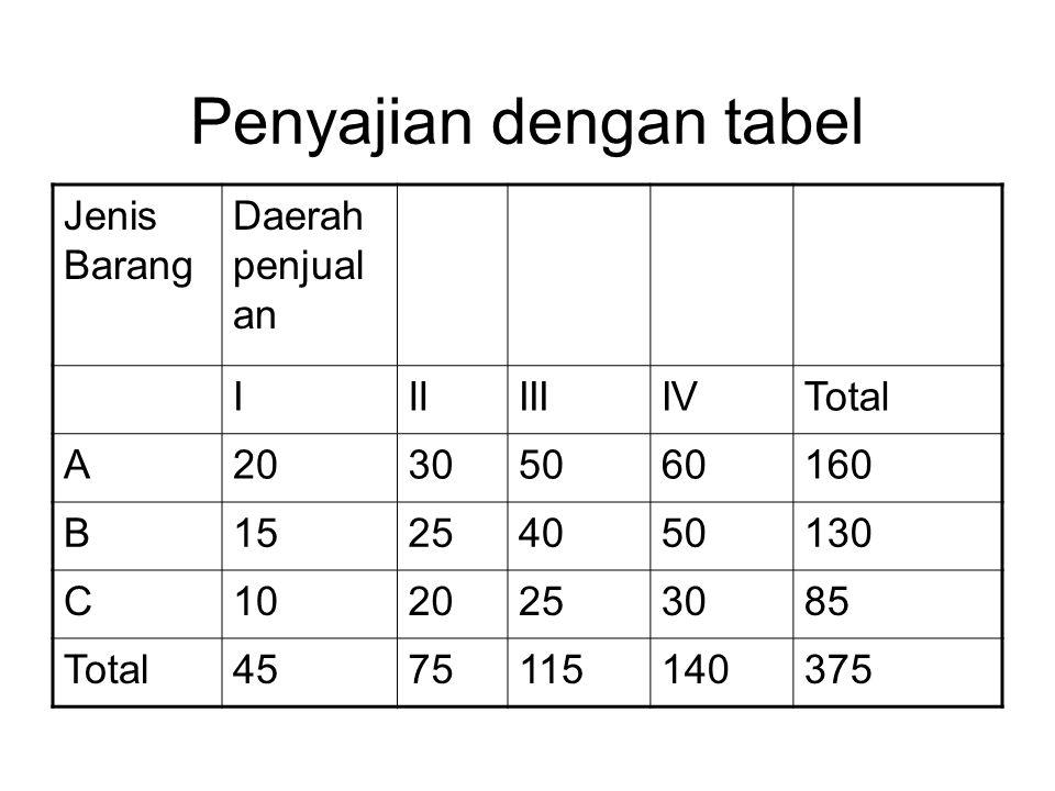 Diagram Batang.