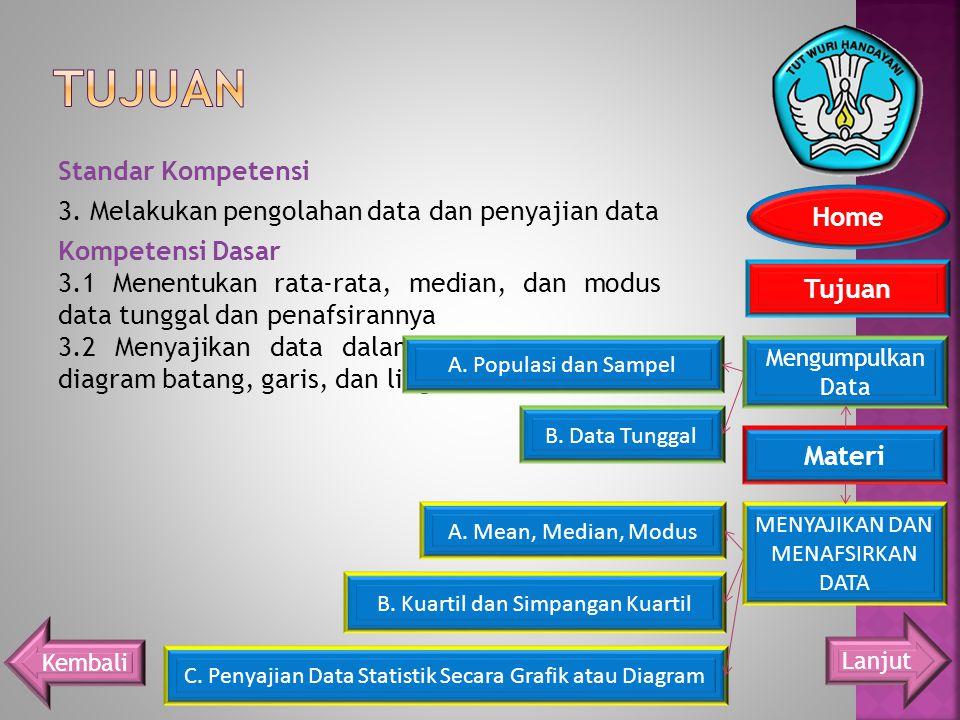 Standar Kompetensi 3. Melakukan pengolahan data dan penyajian data Kompetensi Dasar 3.1 Menentukan rata-rata, median, dan modus data tunggal dan penaf