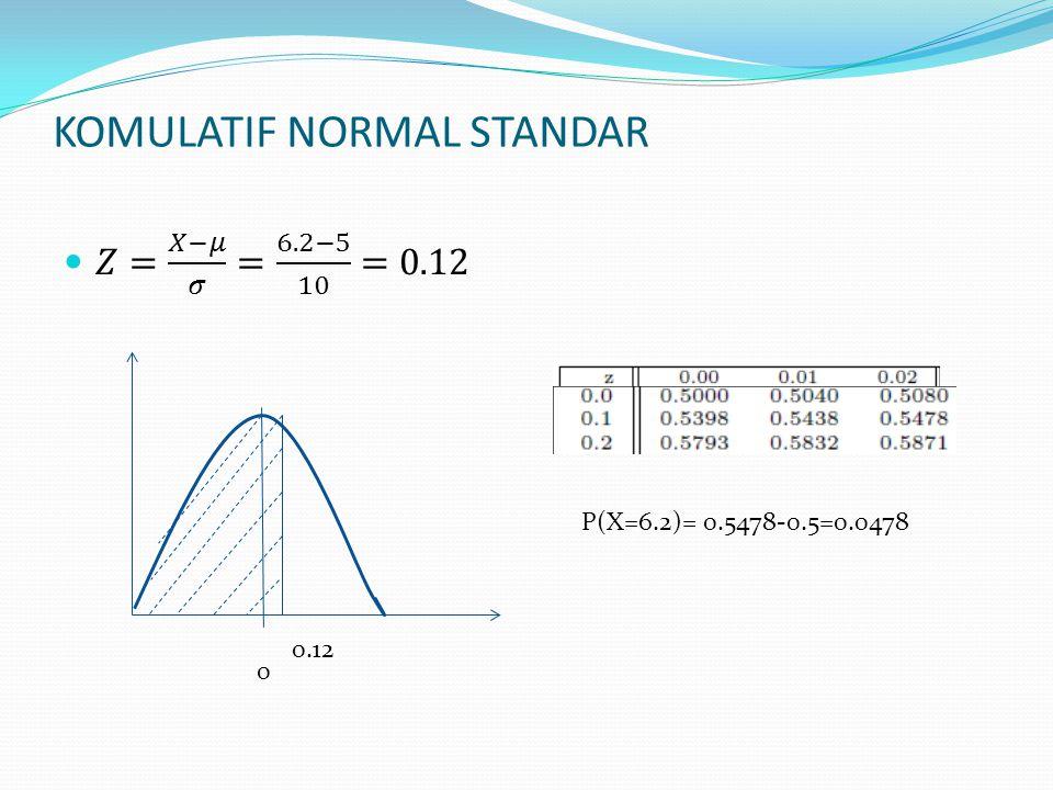 KOMULATIF NORMAL STANDAR 0 0.12 P(X=6.2)= 0.5478-0.5=0.0478
