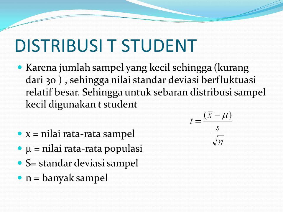 DISTRIBUSI T STUDENT Karena jumlah sampel yang kecil sehingga (kurang dari 30 ), sehingga nilai standar deviasi berfluktuasi relatif besar. Sehingga u