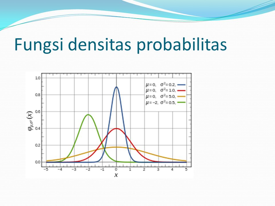 KOMULATIF NORMAL STANDAR 0 -0.12 P(3.8<X<5)= p(X=5)-p(X=3.8) = 0.5 – 0.4522 = 0.0478 P(3.8<X<5)