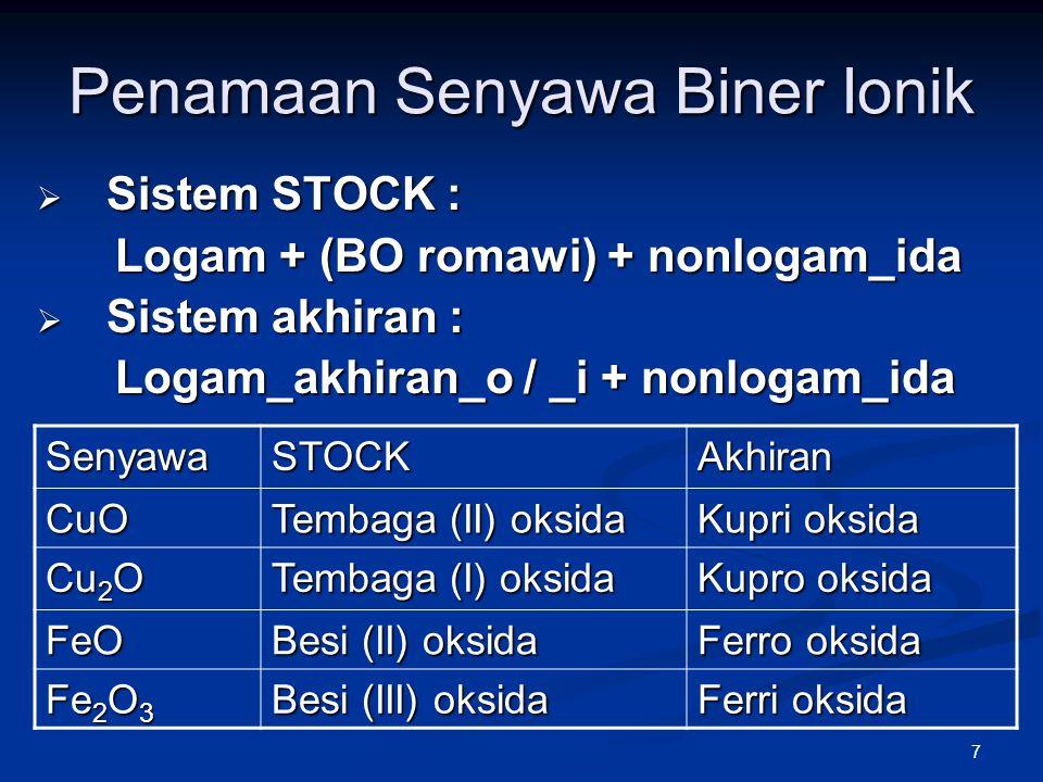 7 Penamaan Senyawa Biner Ionik  Sistem STOCK : Logam + (BO romawi) + nonlogam_ida Logam + (BO romawi) + nonlogam_ida  Sistem akhiran : Logam_akhiran
