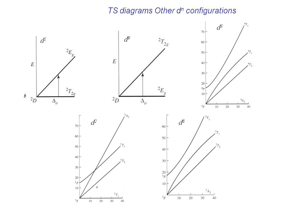 TS diagrams Other d n configurations d1d1 d9d9 d3d3 d2d2 d8d8
