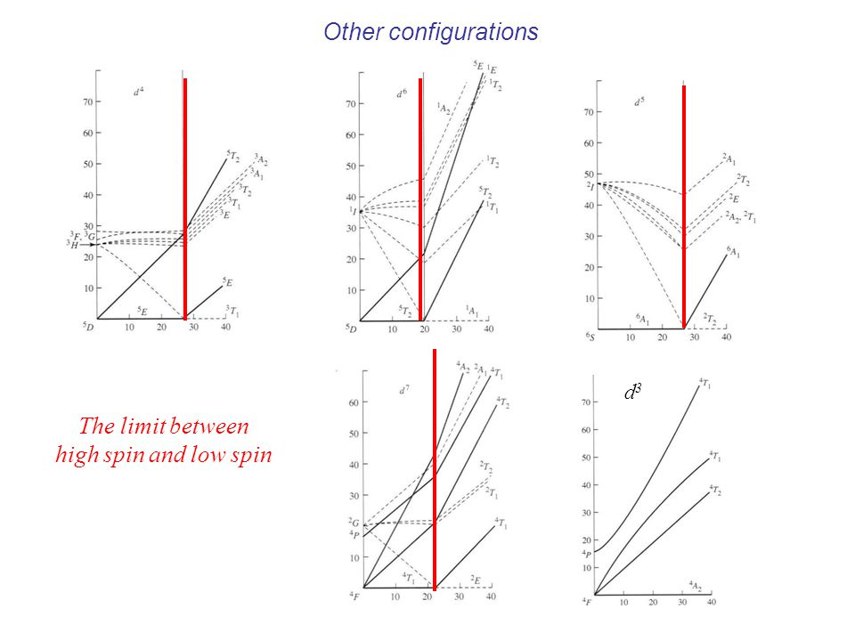 d3d3 Other configurations The limit between high spin and low spin