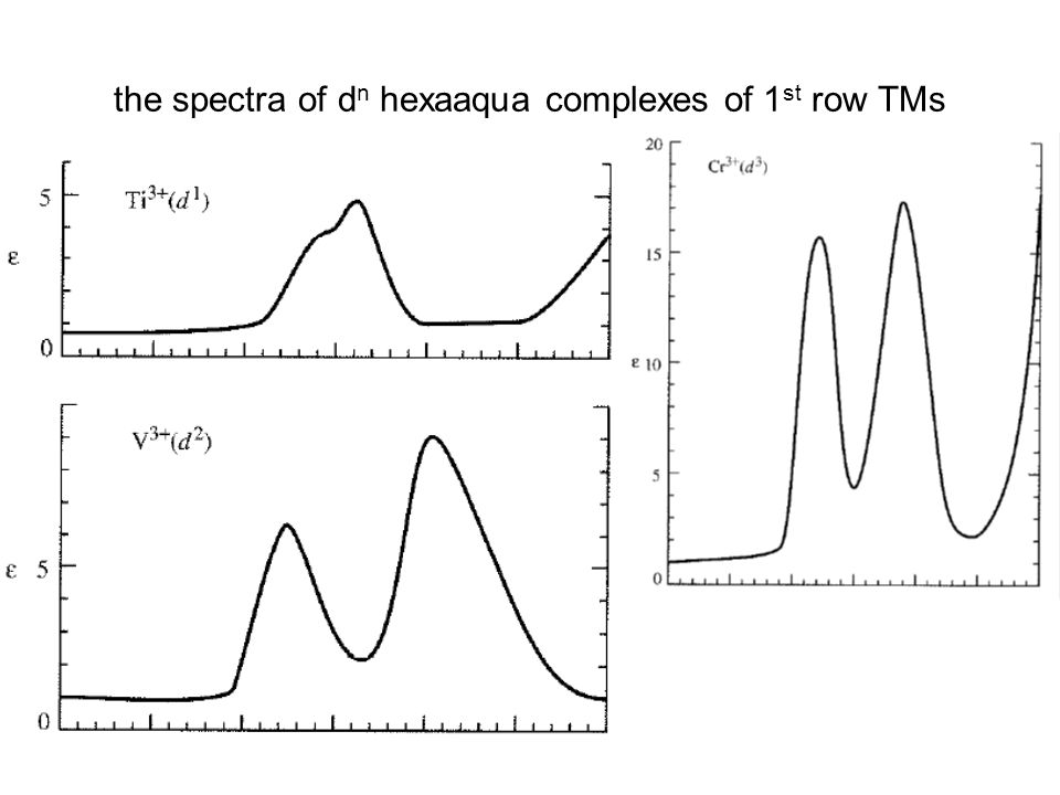 the spectra of d n hexaaqua complexes of 1 st row TMs