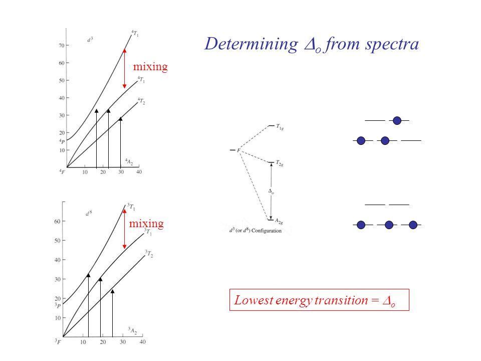 Lowest energy transition =  o mixing Determining  o from spectra