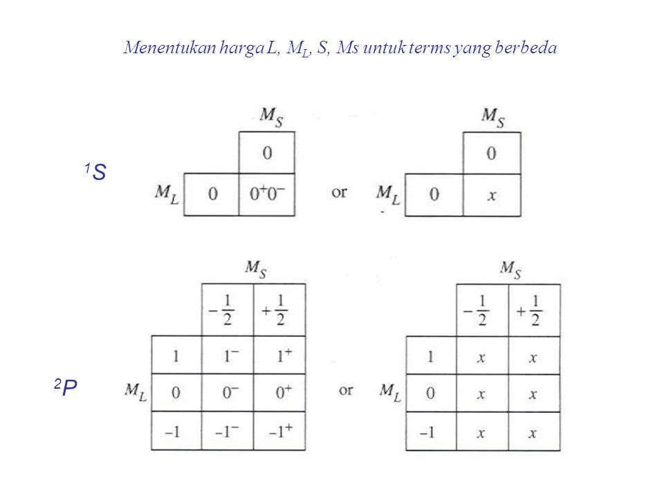 Mengklasifikasikan microstates p 2 Spin multiplicity = # columns of microstates Next largest M L is +1, so L = 1 (a P term) and M S = 0, ±1 for M L = +1, 2S +1 = 3 3 P One remaining microstate M L is 0, L = 0 (an S term) and M S = 0 for M L = 0, 2S +1 = 1 1 S Largest M L is +2, so L = 2 (a D term) and M S = 0 for M L = +2, 2S +1 = 1 (S = 0) 1 D