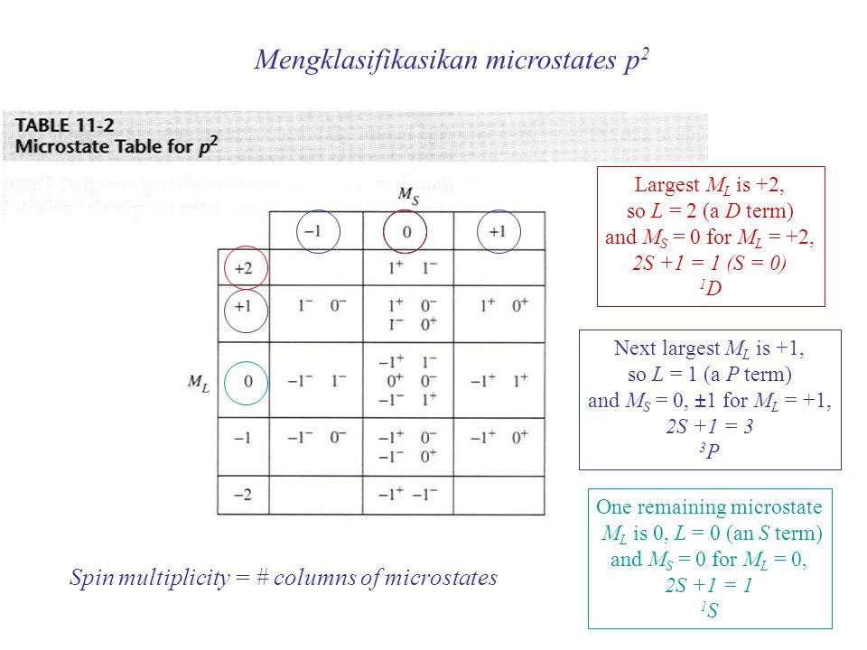 Mengklasifikasikan microstates p 2 Spin multiplicity = # columns of microstates Next largest M L is +1, so L = 1 (a P term) and M S = 0, ±1 for M L =