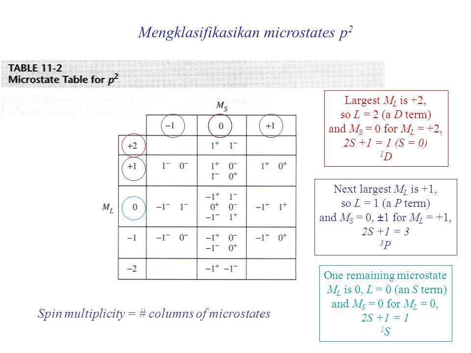 Largest M L is +2, so L = 2 (a D term) and M S = 0 for M L = +2, 2S +1 = 1 (S = 0) 1 D Next largest M L is +1, so L = 1 (a P term) and M S = 0, ±1 for M L = +1, 2S +1 = 3 3 P M L is 0, L = 0 2S +1 = 1 1 S