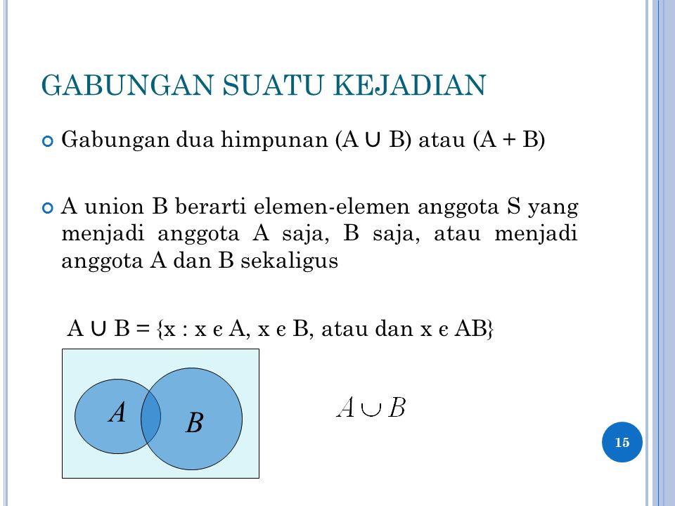 GABUNGAN SUATU KEJADIAN Gabungan dua himpunan (A ∪ B) atau (A + B) A union B berarti elemen-elemen anggota S yang menjadi anggota A saja, B saja, atau menjadi anggota A dan B sekaligus A ∪ B = {x : x є A, x є B, atau dan x є AB} 15 A B