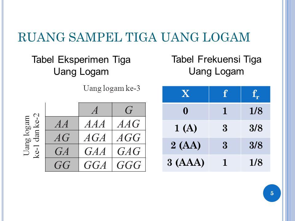 RUANG SAMPEL TIGA UANG LOGAM 5 Uang logam ke-3 AG AAAAAAAG AGAGAAGG GAGAAGAG GGGGAGGG Uang logam ke-1 dan ke-2 Xffrfr 011/8 1 (A)33/8 2 (AA)33/8 3 (AAA)11/8 Tabel Eksperimen Tiga Uang Logam Tabel Frekuensi Tiga Uang Logam