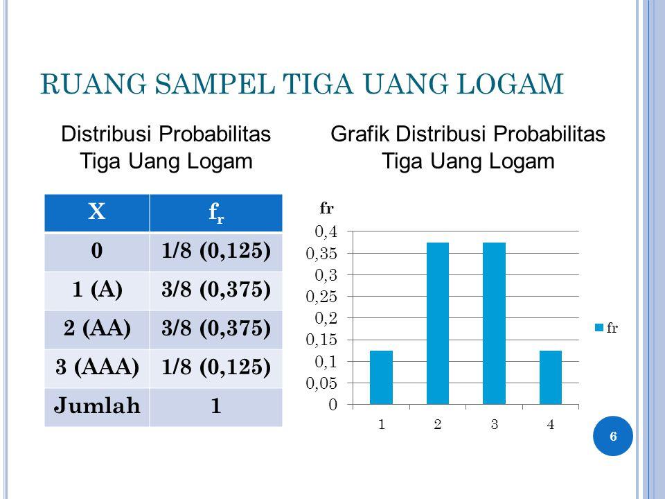 RUANG SAMPEL TIGA UANG LOGAM 6 Xfrfr 01/8 (0,125) 1 (A)3/8 (0,375) 2 (AA)3/8 (0,375) 3 (AAA)1/8 (0,125) Jumlah1 Distribusi Probabilitas Tiga Uang Loga