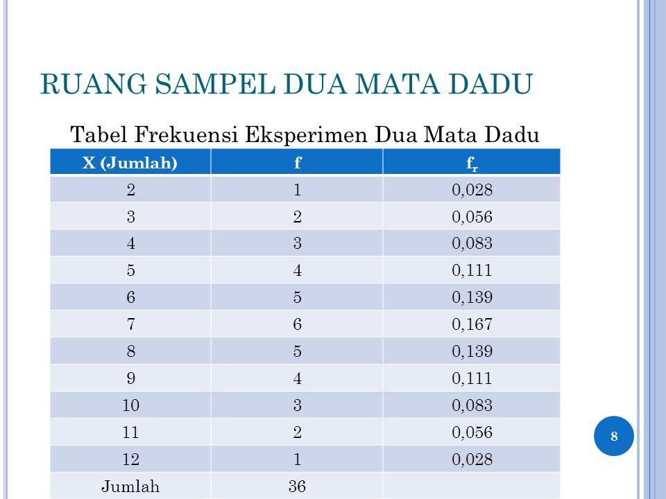 RUANG SAMPEL DUA MATA DADU Tabel Frekuensi Eksperimen Dua Mata Dadu 8 X (Jumlah)ffrfr 210,028 320,056 430,083 540,111 650,139 760,167 850,139 940,111 1030,083 1120,056 1210,028 Jumlah36