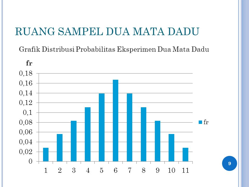 RUANG SAMPEL DUA MATA DADU 9 Grafik Distribusi Probabilitas Eksperimen Dua Mata Dadu