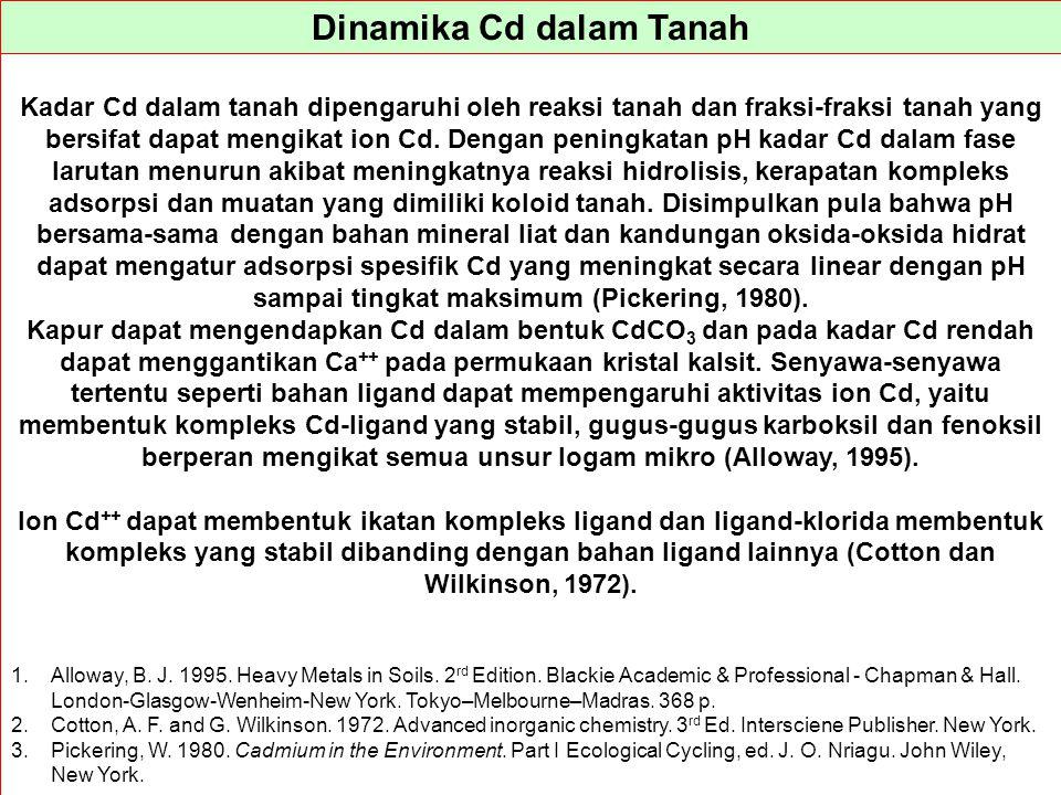 Dinamika Cd dalam Tanah Kadar Cd dalam tanah dipengaruhi oleh reaksi tanah dan fraksi-fraksi tanah yang bersifat dapat mengikat ion Cd. Dengan peningk