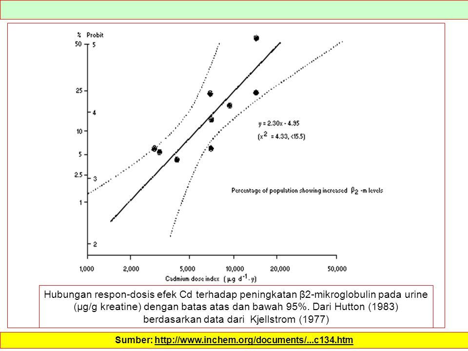 Sumber: http://www.inchem.org/documents/...c134.htm Hubungan respon-dosis efek Cd terhadap peningkatan β2-mikroglobulin pada urine (µg/g kreatine) den