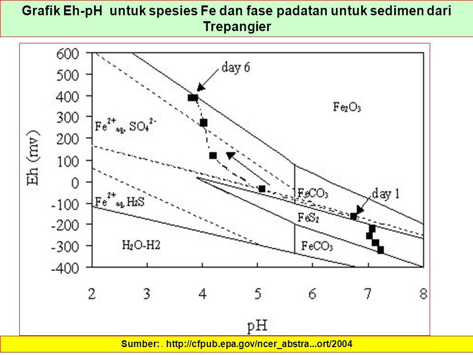 Grafik Eh-pH untuk spesies Fe dan fase padatan untuk sedimen dari Trepangier Sumber:. http://cfpub.epa.gov/ncer_abstra...ort/2004