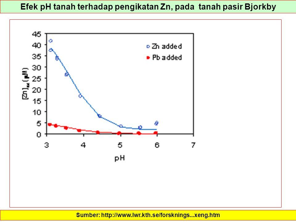 Efek pH tanah terhadap pengikatan Zn, pada tanah pasir Bjorkby Sumber: http://www.lwr.kth.se/forsknings...xeng.htm
