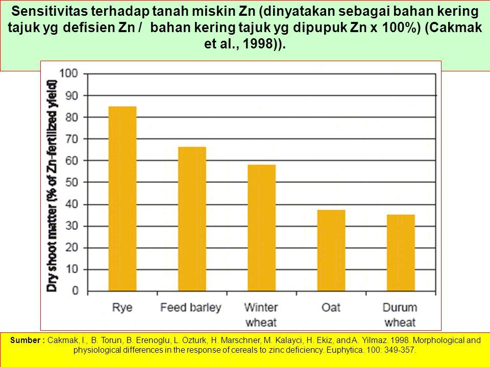 Sensitivitas terhadap tanah miskin Zn (dinyatakan sebagai bahan kering tajuk yg defisien Zn / bahan kering tajuk yg dipupuk Zn x 100%) (Cakmak et al.,