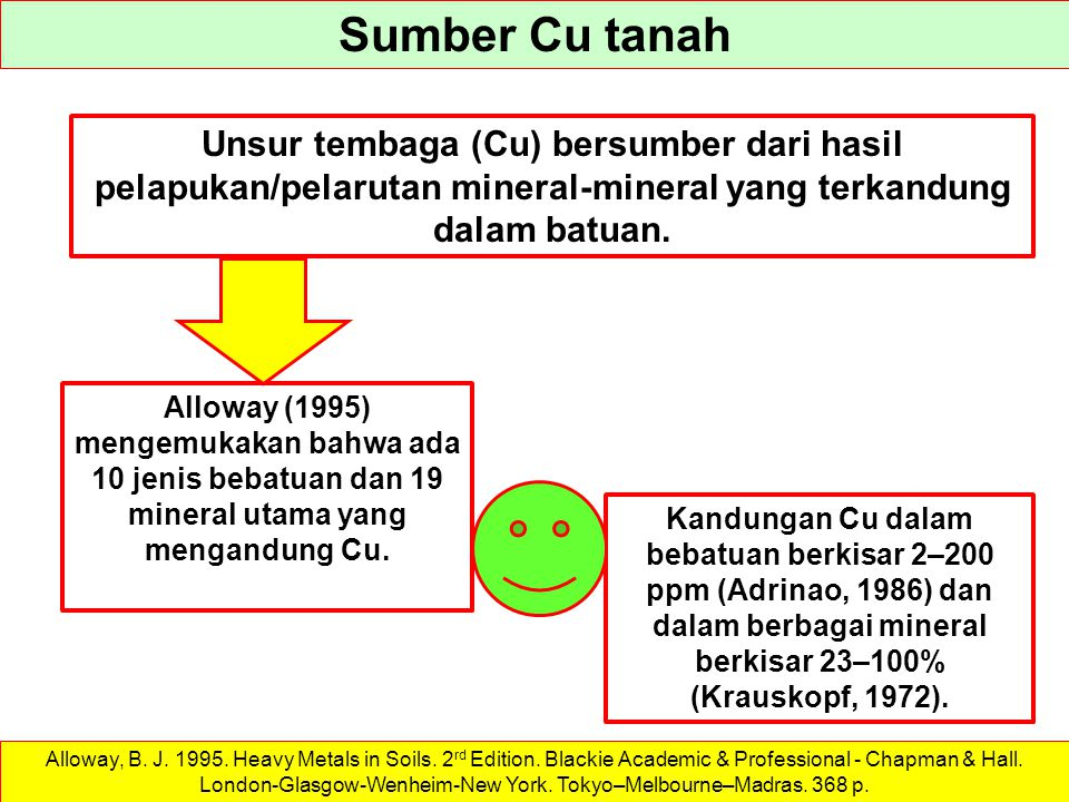 Sumber Cu tanah Unsur tembaga (Cu) bersumber dari hasil pelapukan/pelarutan mineral-mineral yang terkandung dalam batuan. Alloway, B. J. 1995. Heavy M