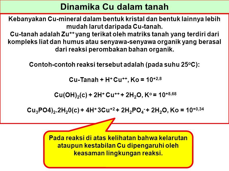 Dinamika Cu dalam tanah Kebanyakan Cu-mineral dalam bentuk kristal dan bentuk lainnya lebih mudah larut daripada Cu-tanah. Cu-tanah adalah Zu ++ yang