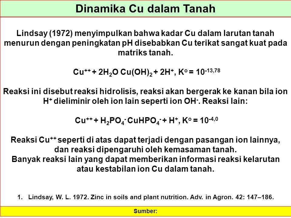 Dinamika Cu dalam Tanah Lindsay (1972) menyimpulkan bahwa kadar Cu dalam larutan tanah menurun dengan peningkatan pH disebabkan Cu terikat sangat kuat