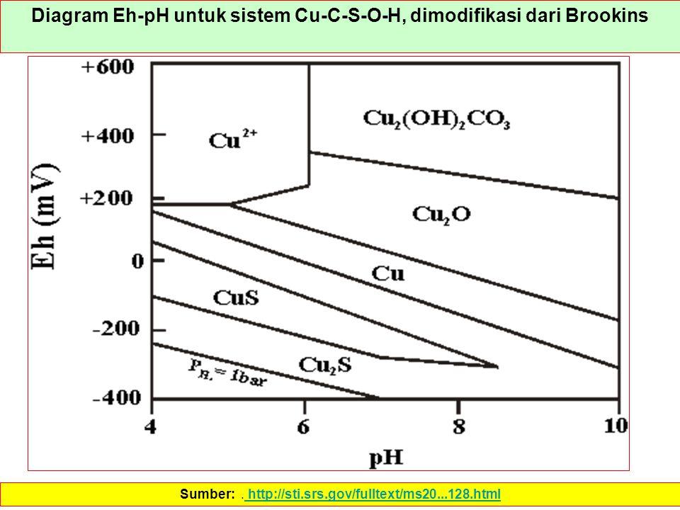Diagram Eh-pH untuk sistem Cu-C-S-O-H, dimodifikasi dari Brookins Sumber:. http://sti.srs.gov/fulltext/ms20...128.html http://sti.srs.gov/fulltext/ms2