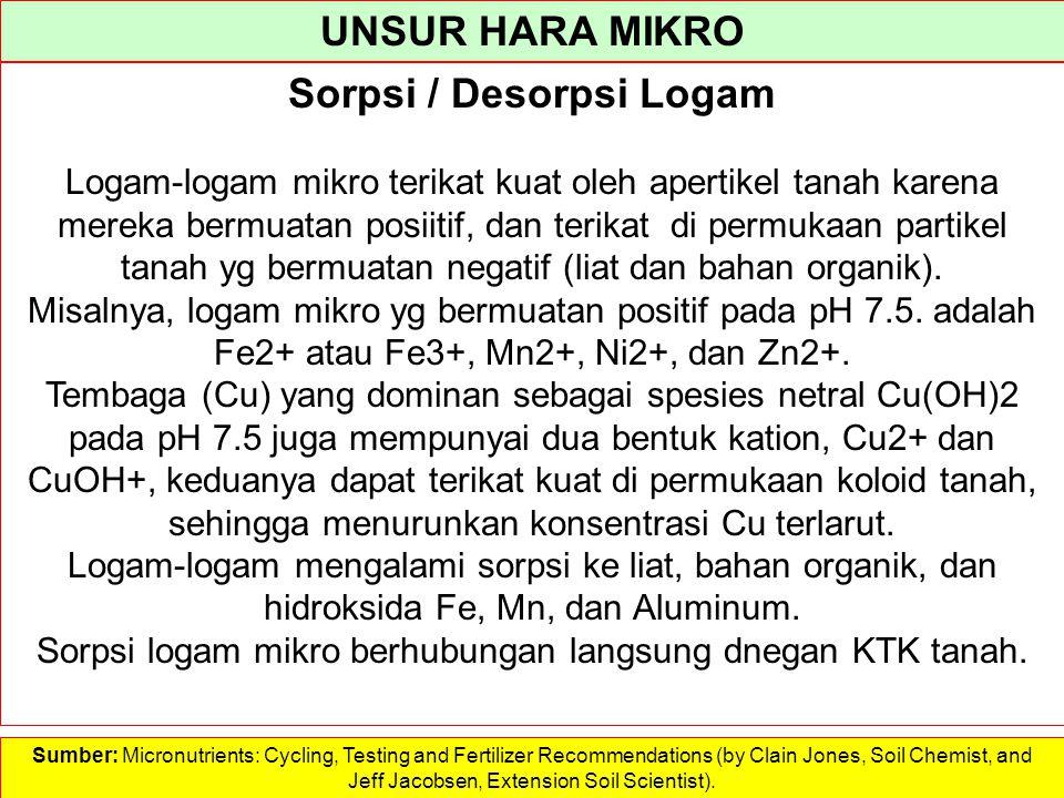 UNSUR HARA MIKRO Permukaan koloid mineral tanah menjadi lebih banyak bermuatan negatif pada pH yang lebih tinggi, sehingga lebih kuat menarik dan mengikat kation logam mikro.
