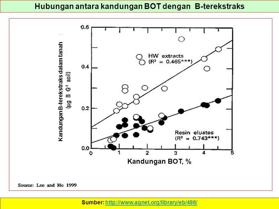 Hubungan antara kandungan BOT dengan B-terekstraks Sumber: http://www.agnet.org/library/eb/486/http://www.agnet.org/library/eb/486/ Kandungan BOT, % K