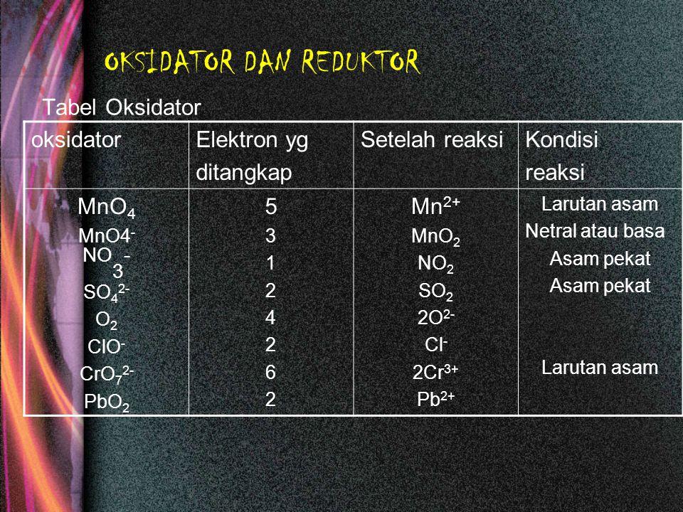 OKSIDATOR DAN REDUKTOR Tabel Reduktor ReduktorElektron yang dilepas Setelah reaksi Kondisi reaksi NO 2 S 2- SO 3 2- Fe 2+ Sn 2+ Cu Cl 2 2I - 2261222222612222 NO 3 S SO 2 Fe 3+ Sn 4+ Cu 2+ 2ClO - I 2 Dg oksidator kuat Larutan asam Larutan basa