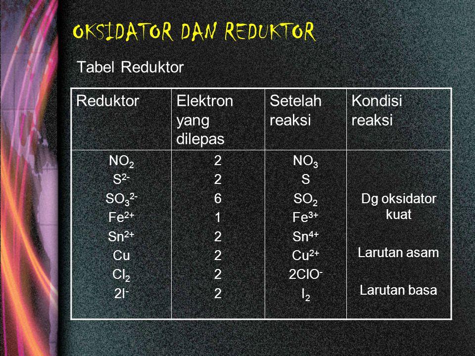 OKSIDATOR DAN REDUKTOR Tabel Reduktor ReduktorElektron yang dilepas Setelah reaksi Kondisi reaksi NO 2 S 2- SO 3 2- Fe 2+ Sn 2+ Cu Cl 2 2I - 226122222