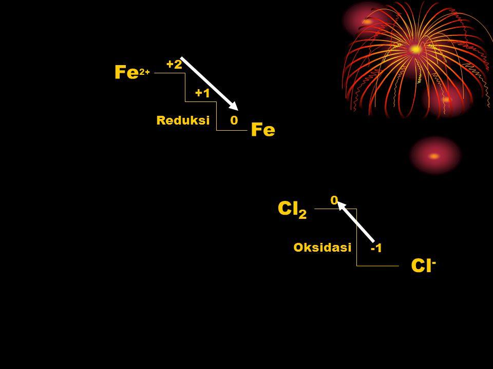 PENGERTIAN REAKSI REDOKS BERDASARKAN BILANGAN OKSIDASI REAKSI OKSIDASI: JIKA BILANGAN OKSIDASI NAIK REAKSI REDUKSI: JIKA BILANGAN OKSIDASI TURUN contoh : Fe (s) + 2HCl(aq) FeCl 2(aq) + H 2 (g) Oksidasi Reduksi PENGERTIAN REAKSI REDOKS SK/KD RPP MATERI SOAL INDIKATOR