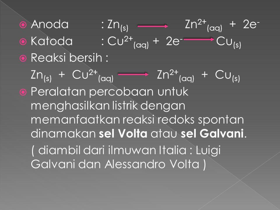  Anoda : Zn (s) Zn 2+ (aq) + 2e -  Katoda: Cu 2+ (aq) + 2e - Cu (s)  Reaksi bersih : Zn (s) + Cu 2+ (aq) Zn 2+ (aq) + Cu (s)  Peralatan percobaan