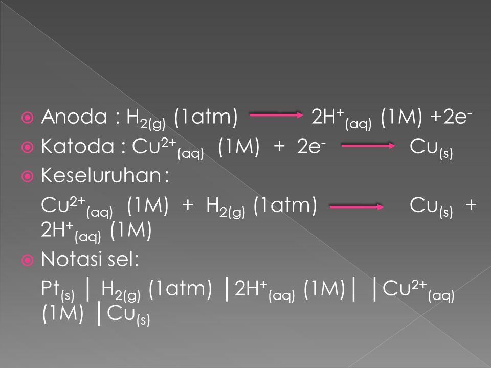  Anoda: H 2(g) (1atm)2H + (aq) (1M) +2e -  Katoda : Cu 2+ (aq) (1M) + 2e - Cu (s)  Keseluruhan: Cu 2+ (aq) (1M) + H 2(g) (1atm)Cu (s) + 2H + (aq) (