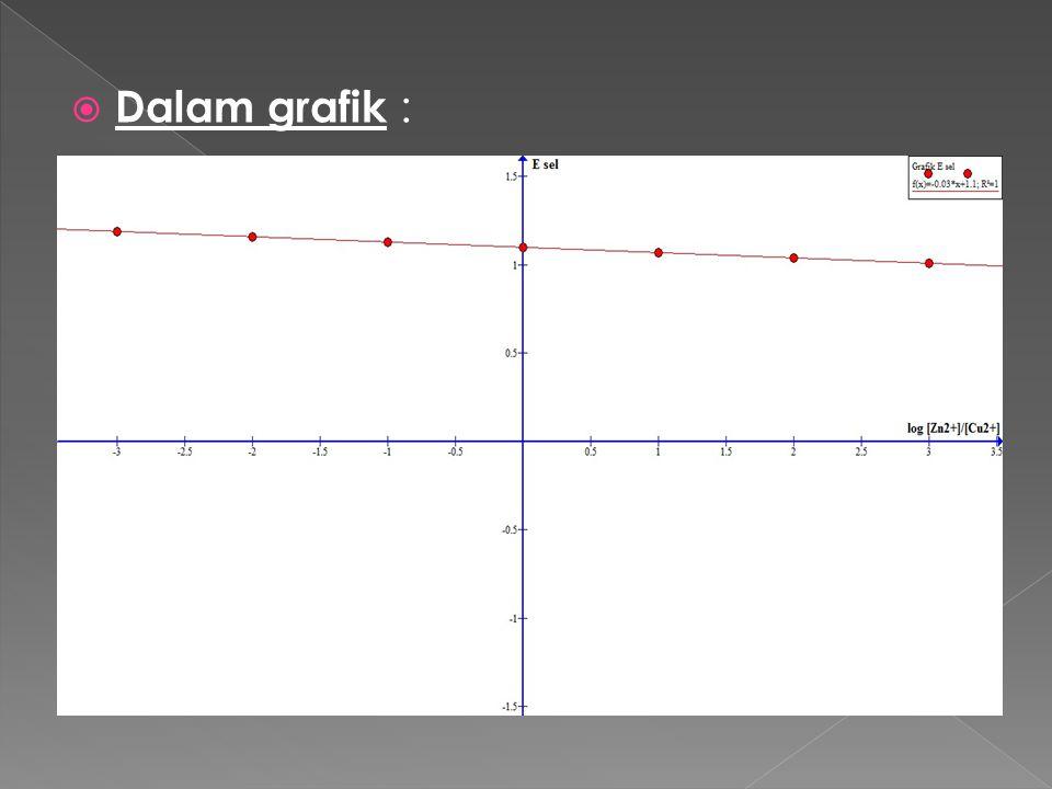  Dalam grafik :