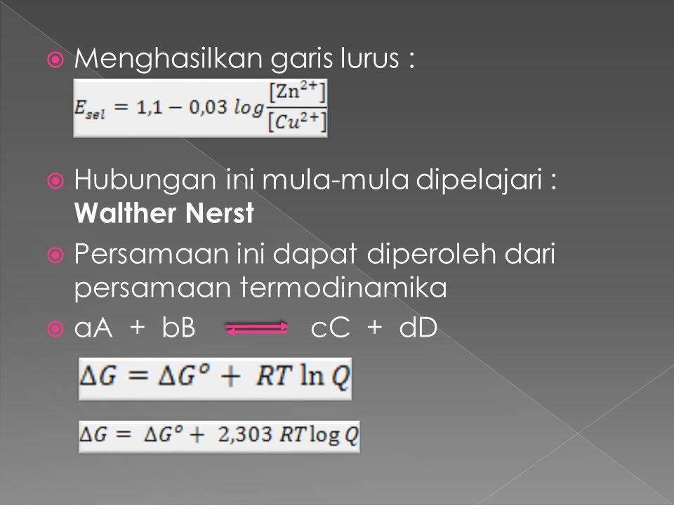  Menghasilkan garis lurus :  Hubungan ini mula-mula dipelajari : Walther Nerst  Persamaan ini dapat diperoleh dari persamaan termodinamika  aA + b