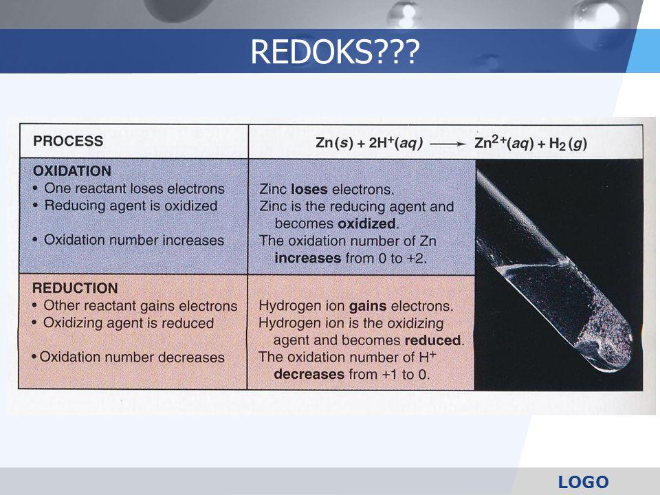 LOGO Pengertian lama reaksi kimia dimana terjadi pengikatan dan pelepasan oksigen Definisi Redoks Pengertian lebih luas reaksi kimia dimana terjadi perubahan bilangan oksidasi