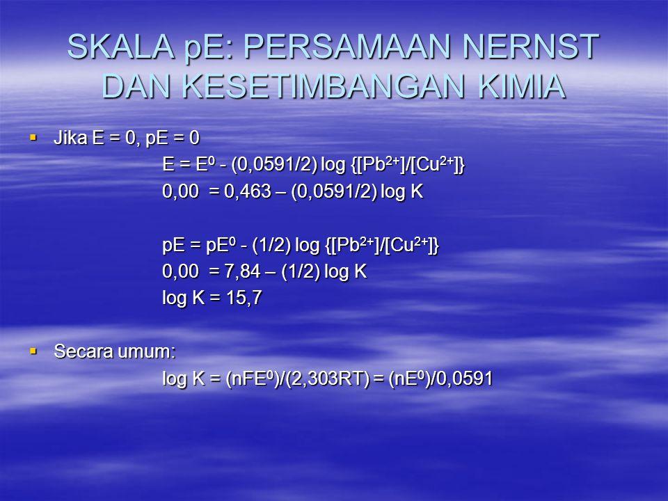 SKALA pE: PERSAMAAN NERNST DAN KESETIMBANGAN KIMIA  Jika E = 0, pE = 0 E = E 0 - (0,0591/2) log {[Pb 2+ ]/[Cu 2+ ]} 0,00 = 0,463 – (0,0591/2) log K p