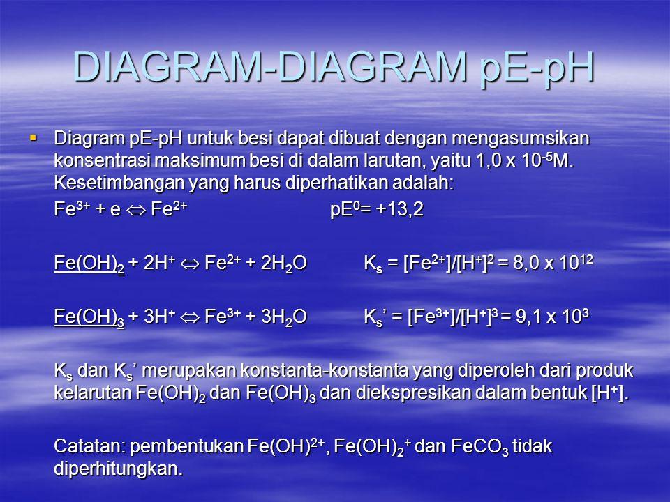 DIAGRAM-DIAGRAM pE-pH  Diagram pE-pH untuk besi dapat dibuat dengan mengasumsikan konsentrasi maksimum besi di dalam larutan, yaitu 1,0 x 10 -5 M. Ke