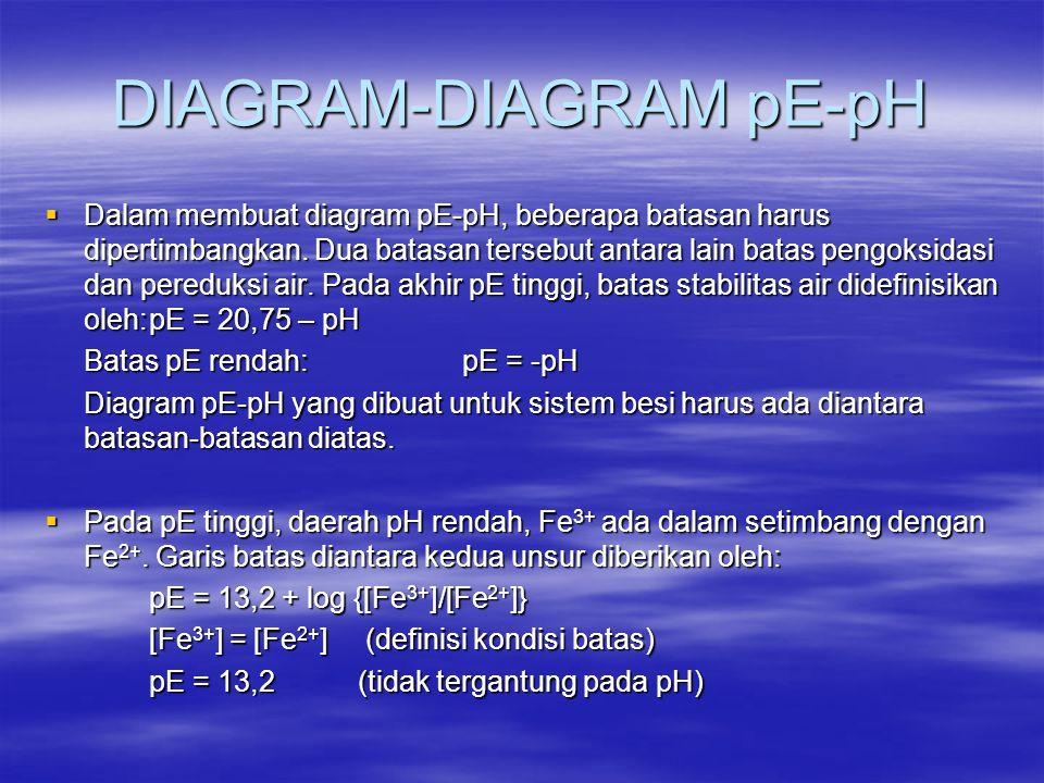 DIAGRAM-DIAGRAM pE-pH  Dalam membuat diagram pE-pH, beberapa batasan harus dipertimbangkan. Dua batasan tersebut antara lain batas pengoksidasi dan p