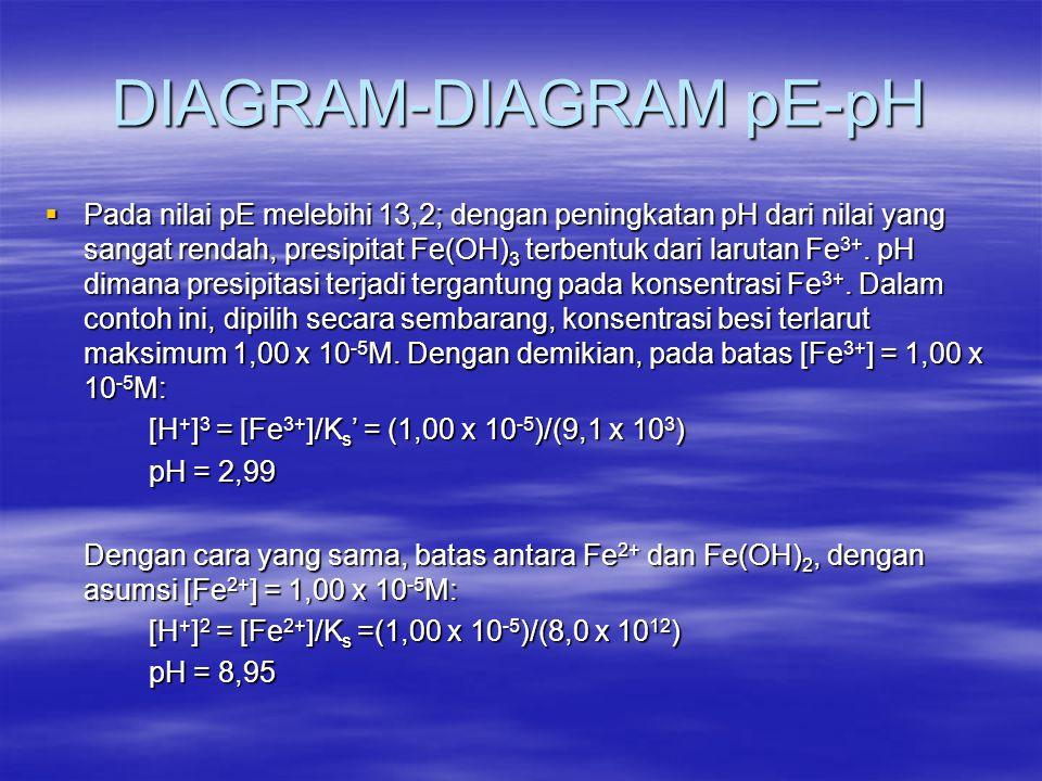 DIAGRAM-DIAGRAM pE-pH  Pada nilai pE melebihi 13,2; dengan peningkatan pH dari nilai yang sangat rendah, presipitat Fe(OH) 3 terbentuk dari larutan F