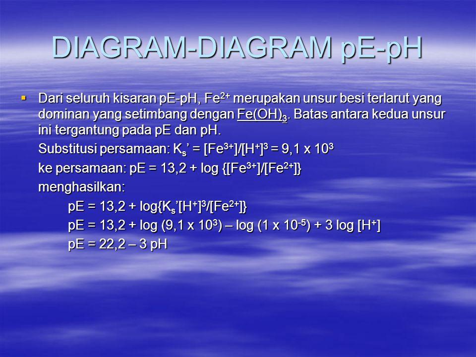 DIAGRAM-DIAGRAM pE-pH  Dari seluruh kisaran pE-pH, Fe 2+ merupakan unsur besi terlarut yang dominan yang setimbang dengan Fe(OH) 3. Batas antara kedu