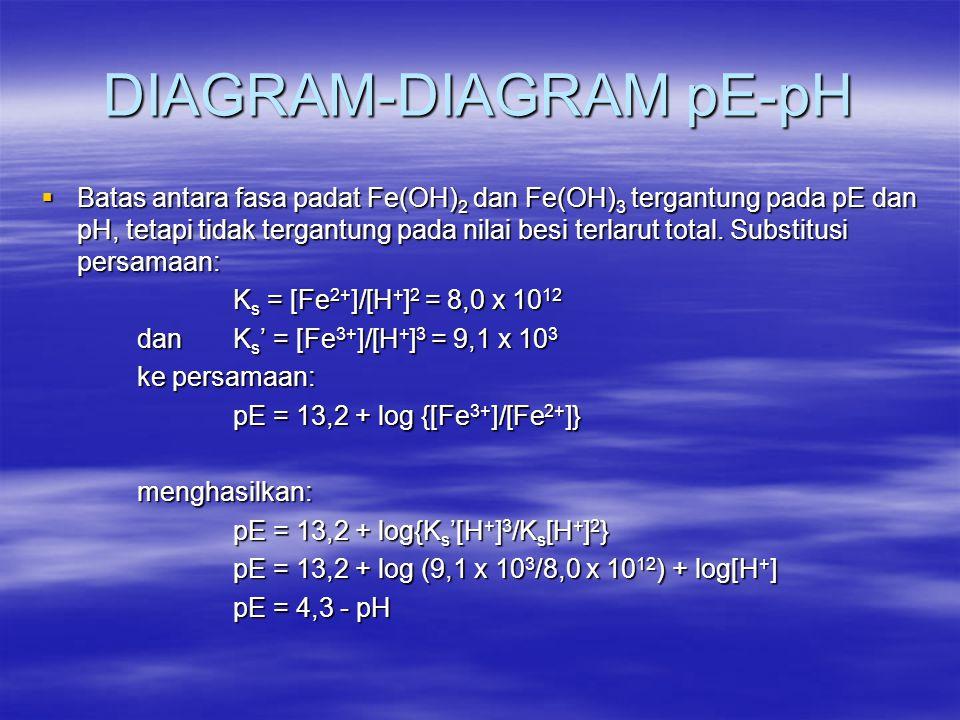 DIAGRAM-DIAGRAM pE-pH  Batas antara fasa padat Fe(OH) 2 dan Fe(OH) 3 tergantung pada pE dan pH, tetapi tidak tergantung pada nilai besi terlarut tota