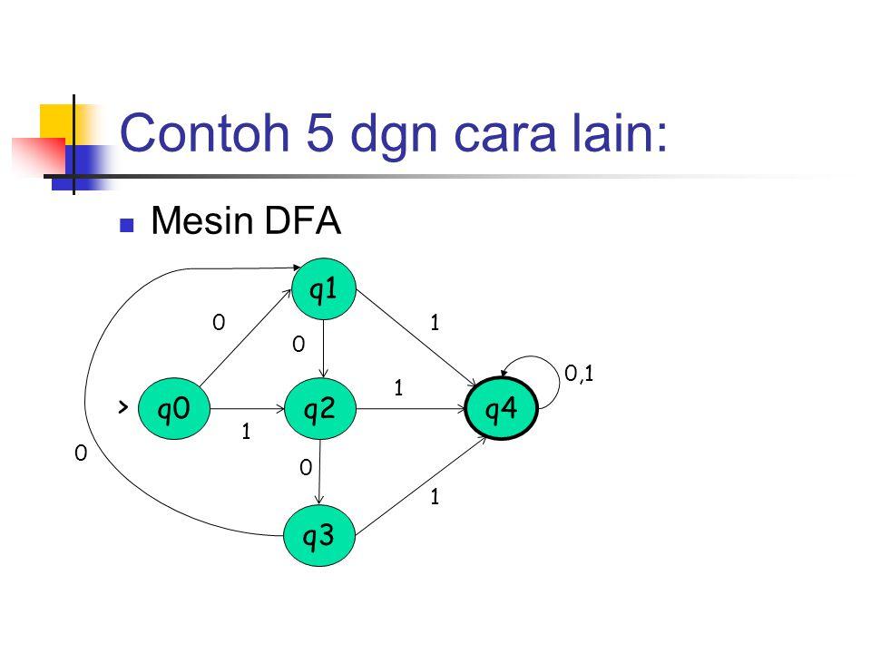 Contoh 5 dgn cara lain: Mesin DFA q0 q3 q2 q1 q4 > 0 1 0 0 0,1 1 1 1 0