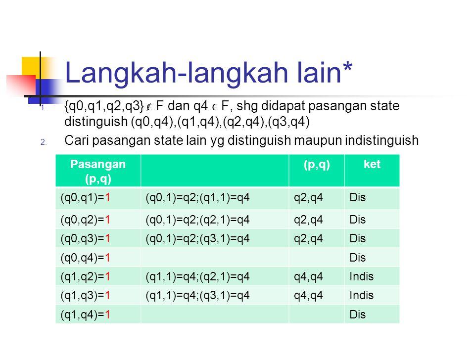 Langkah-langkah lain* 1. {q0,q1,q2,q3} F dan q4 F, shg didapat pasangan state distinguish (q0,q4),(q1,q4),(q2,q4),(q3,q4) 2. Cari pasangan state lain