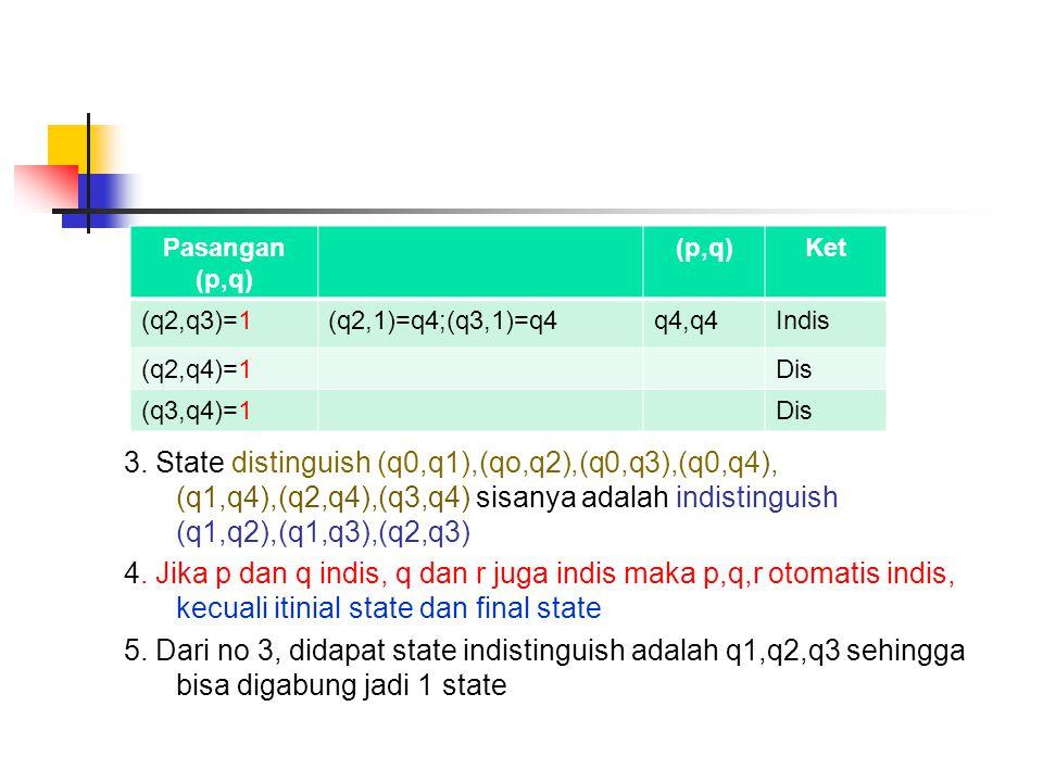 3. State distinguish (q0,q1),(qo,q2),(q0,q3),(q0,q4), (q1,q4),(q2,q4),(q3,q4) sisanya adalah indistinguish (q1,q2),(q1,q3),(q2,q3) 4. Jika p dan q ind