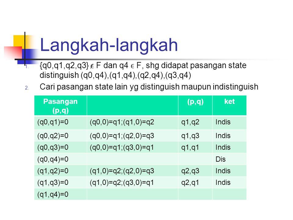 Langkah-langkah 1. {q0,q1,q2,q3} F dan q4 F, shg didapat pasangan state distinguish (q0,q4),(q1,q4),(q2,q4),(q3,q4) 2. Cari pasangan state lain yg dis