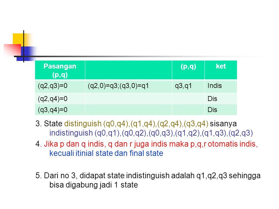 3. State distinguish (q0,q4),(q1,q4),(q2,q4),(q3,q4) sisanya indistinguish (q0,q1),(q0,q2),(q0,q3),(q1,q2),(q1,q3),(q2,q3) 4. Jika p dan q indis, q da