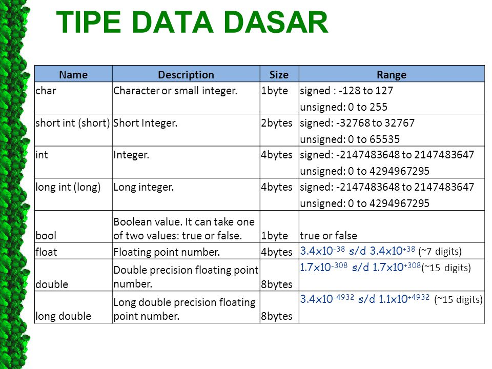TIPE DATA DASAR NameDescriptionSizeRange charCharacter or small integer.1bytesigned : -128 to 127 unsigned: 0 to 255 short int (short)Short Integer.2b